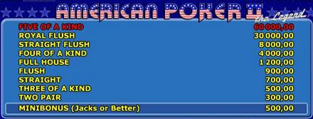 American Poker II Gewinne