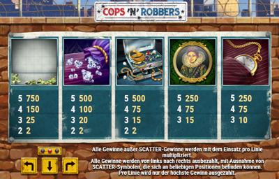 Cops'n Robbers Auszahlungen