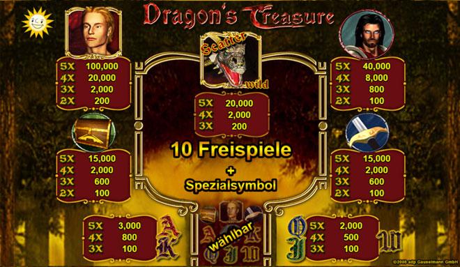 Dragons Treasure Gewinne