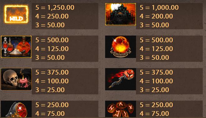 Frozen Inferno Gewinne