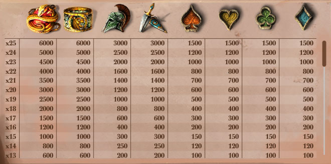 Lost Relics Gewinne