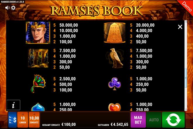 Ramses Book Gewinne
